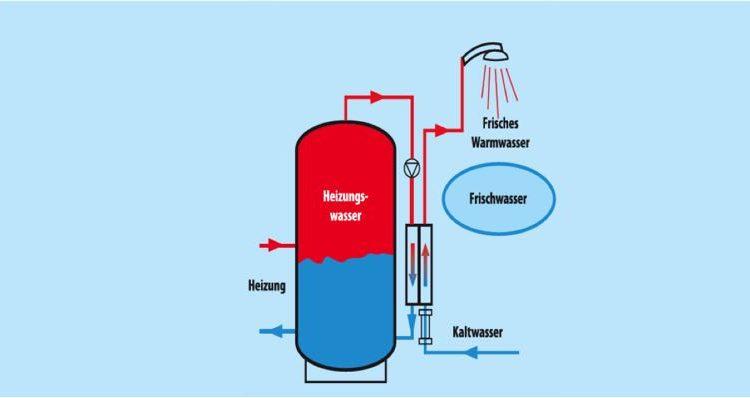 Firma Kessler bietet Lösung für frisches Warmwasser